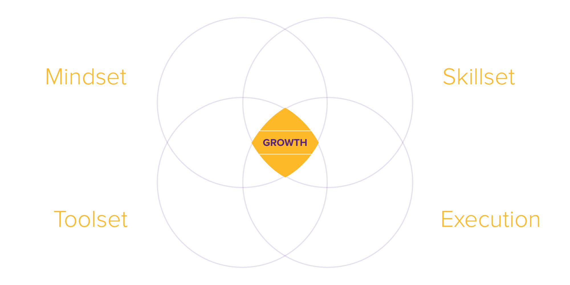 Mindset + Skillset + Toolset + Execution = Growth